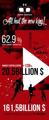 Under Armour - Market Growth Infographic