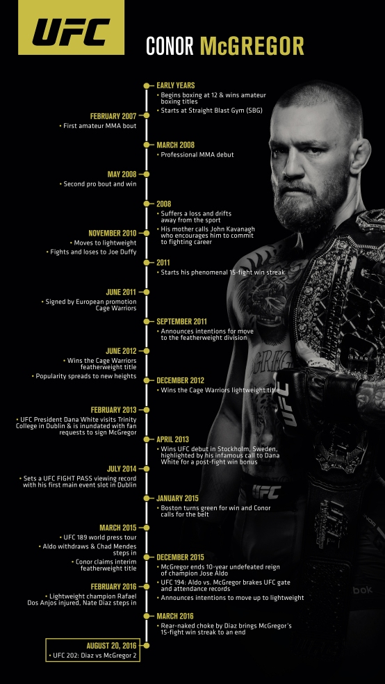 Conor-McGregor-the-story-so-far-Infographic.jpg